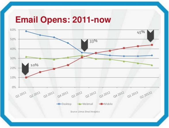 Litmus: These are the email open rates from the past few years.