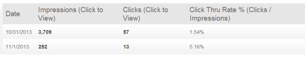 This is what a Link Click Report looks like.