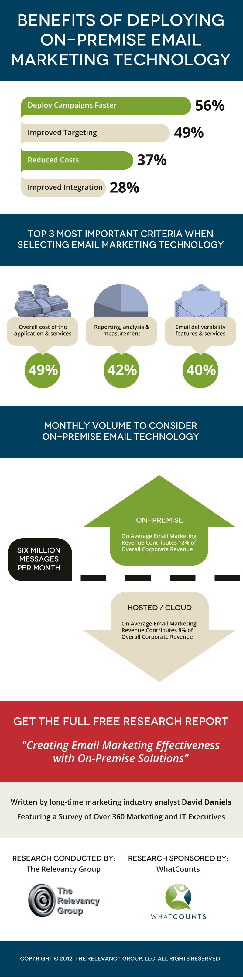 on-premise email marketing technology benefits
