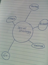 Incluencer marketing and social strategy go hand in hand.