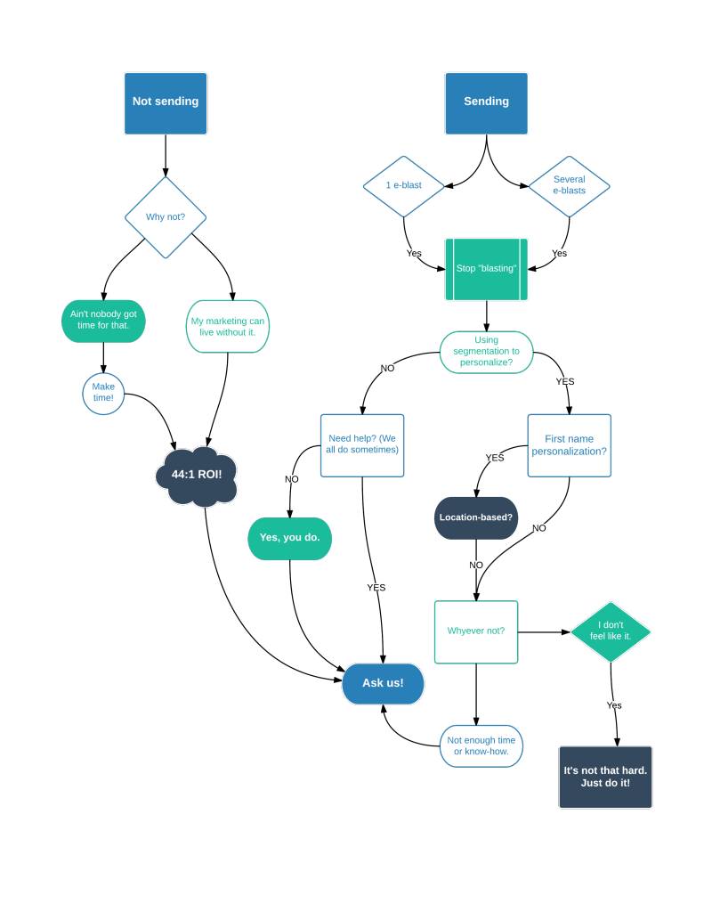 This flowchart will tell you how your email marketing is doing...sorta.