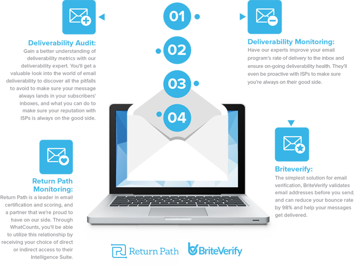 Email Marketing Services Deliverability