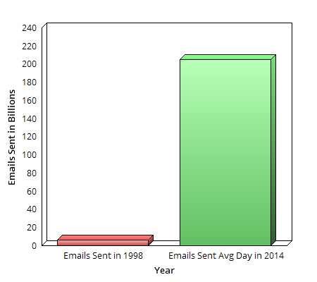 email growth since 1998