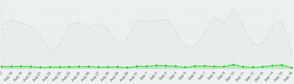 SumoMe Popup Analytics