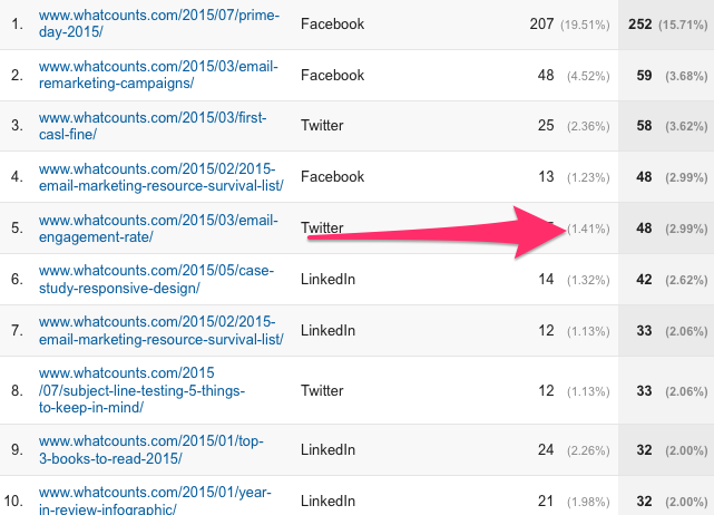 what email marketing content works on social channels
