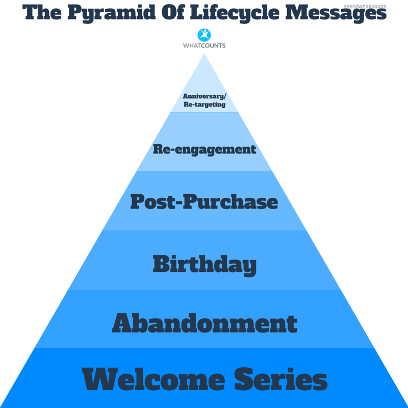 The Pyramid Of Emails