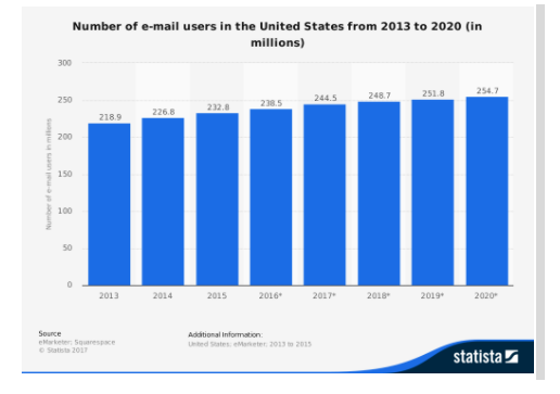 Shocking email marketing statistics.