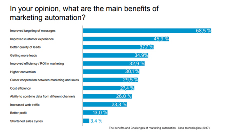 Main Benefits of Marketing Automation